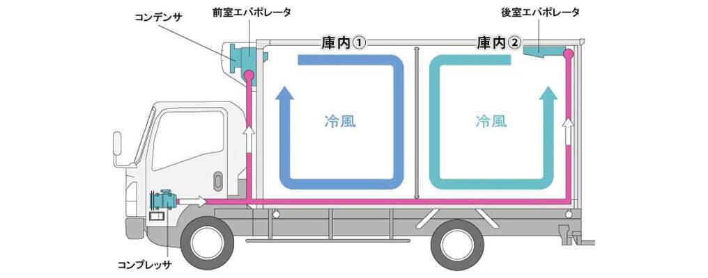 2エバポレータ2層式車両